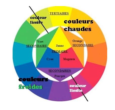 Comment choisir la couleur qui vous va bien - Couleur assortie au vert ...